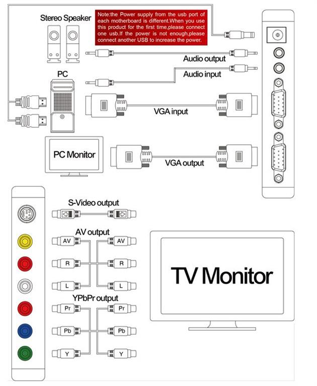 PCTV1600HD 01 esquire technologies multimedia tv editing decoders micro usb to rca wiring diagram at aneh.co